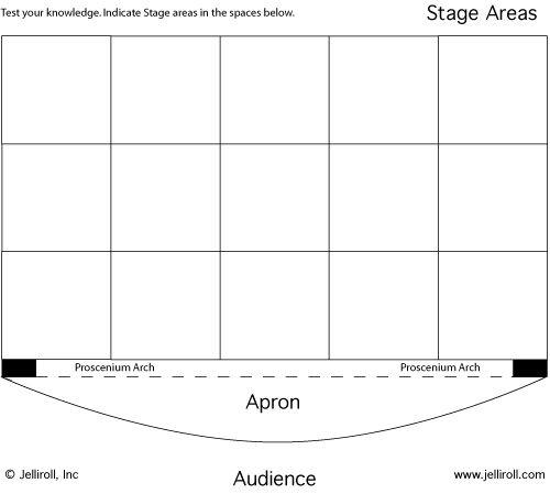 Stage Areas Know Jpg 500 449 Teaching Theatre Teaching Drama Theatre Stage