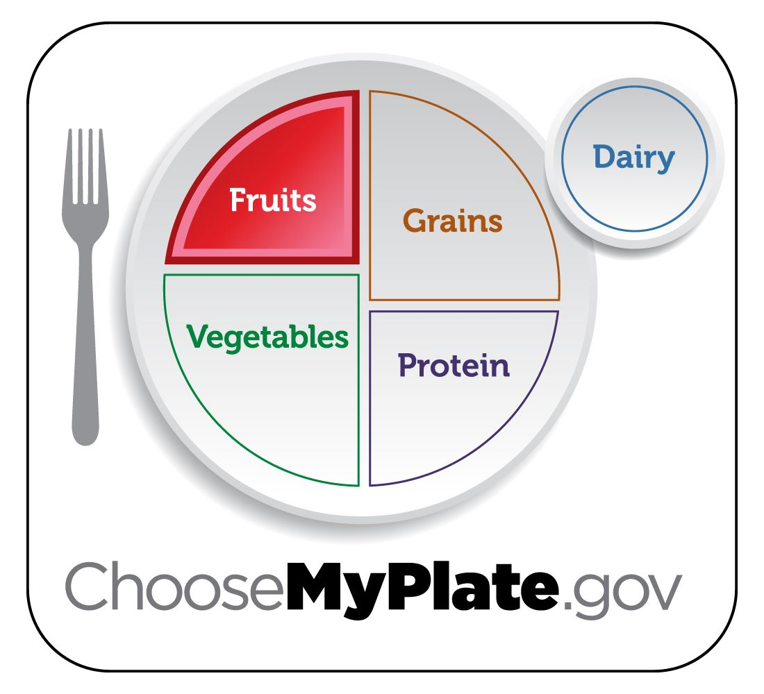 What Foods Are In The Fruit Group Myplate