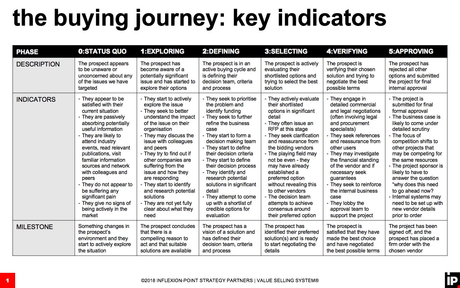 Buying Journey Key IndicatorsPng  Sales Data And Stats