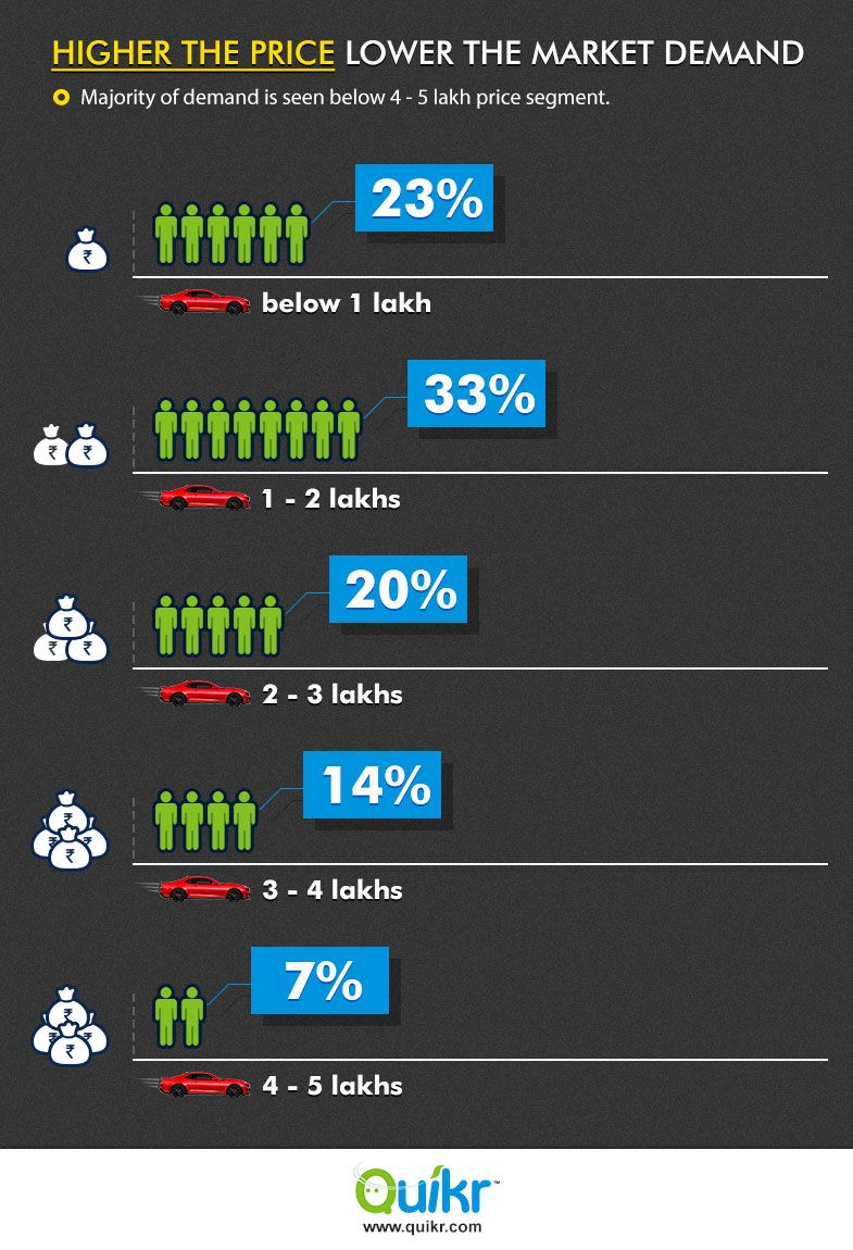Resale value of medium to premium segment #cars fall faster than ...