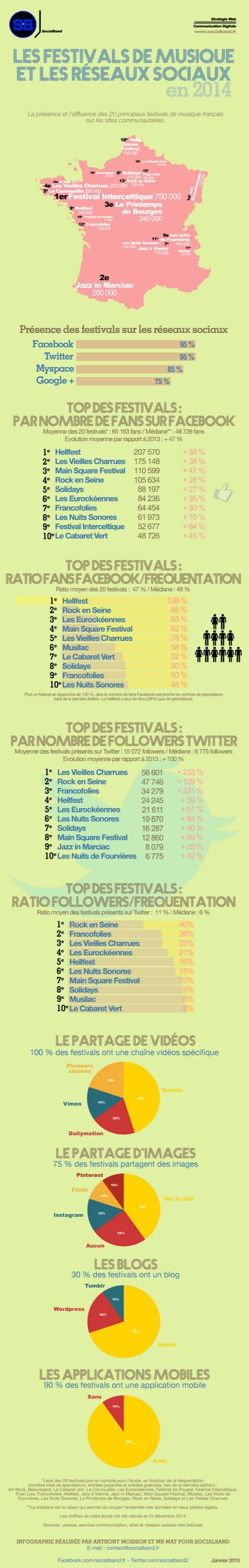 La puissance des festivals sur les réseaux sociaux : les chiffres !