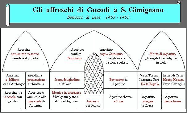 Affreschi dell'abside della Chiesa  di Sant'Agostino a San Geminiano.  1463-1465