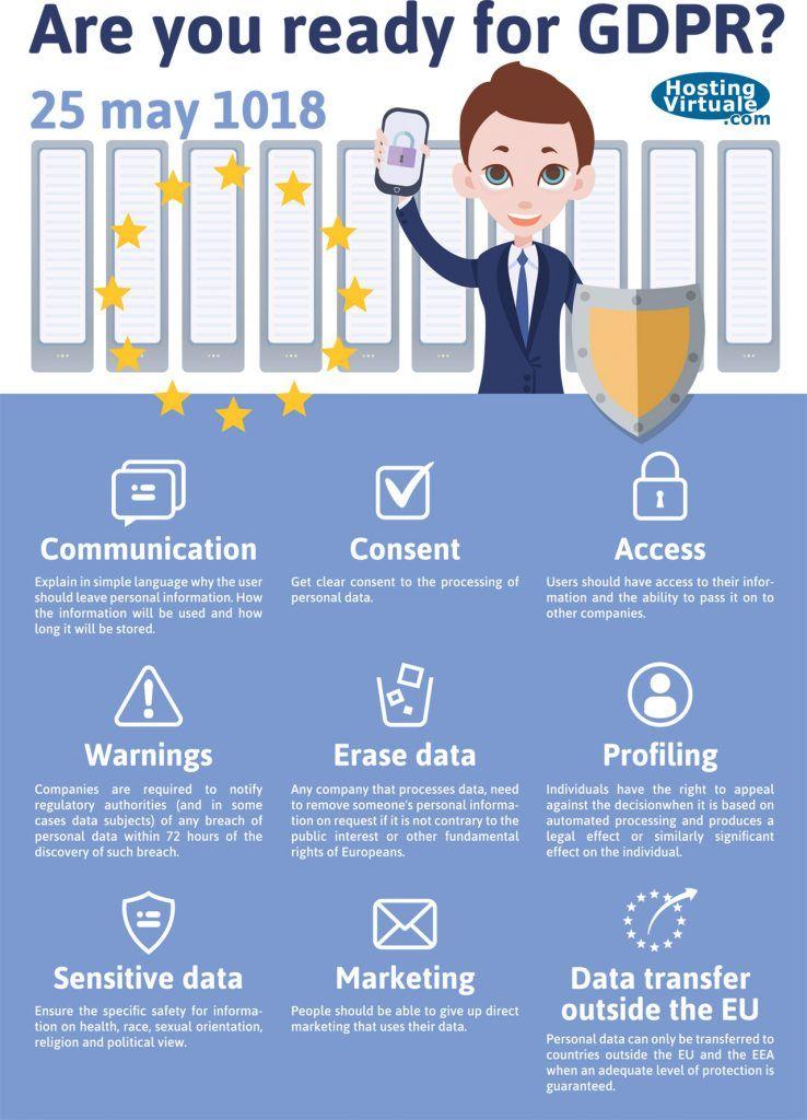Gdpr Nuovo Regolamento Europeo Sulla Privacy Cosa Fare Con