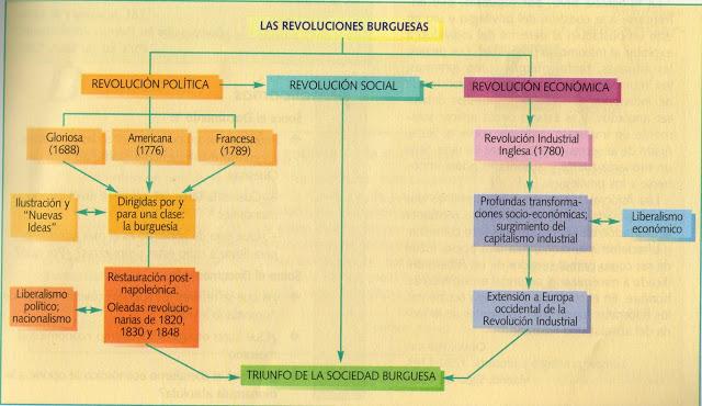 Historia 2ºtarariras Revoluciones Burguesas Liberales Xviii Revolucion Politica Europa Politica Revolucion Economica