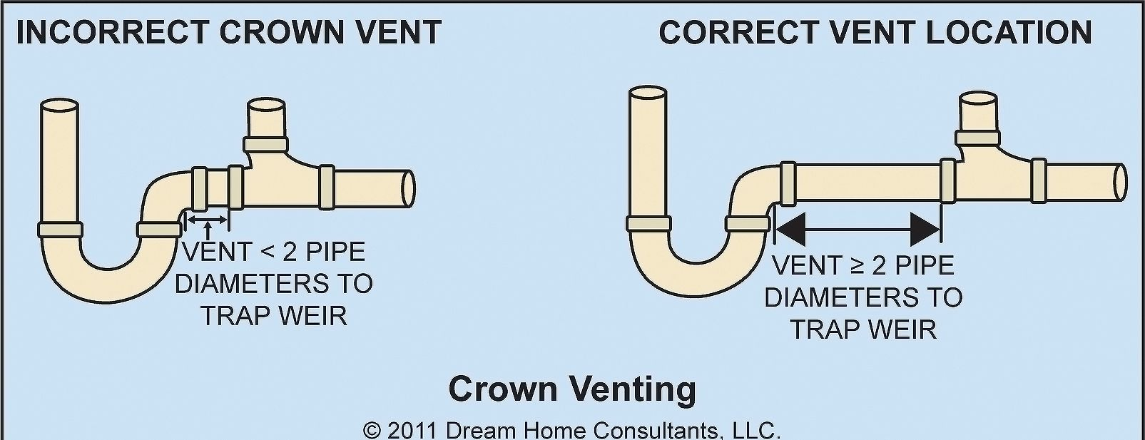 Crown Venting Bs Pinterest Plumbing Vent And Kitchen 20 Amp Outlet On 15 Circuit Internachi Inspection Forum Sink Outdoor Island Decor