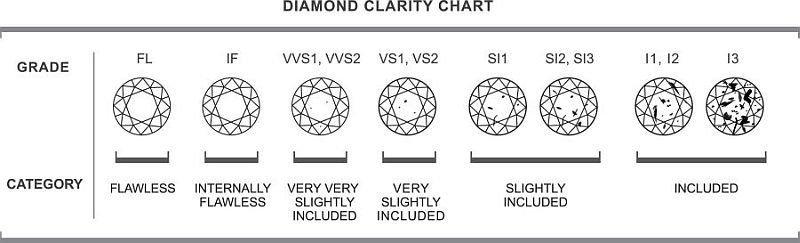 Find Out About Diamond Clarity Gia Diamond Clarity Scale And Diamond