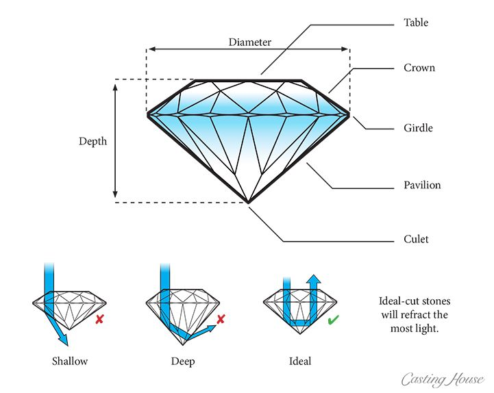Diamonds And Gemstones Reference Anatomy Of A Diamond Pictured