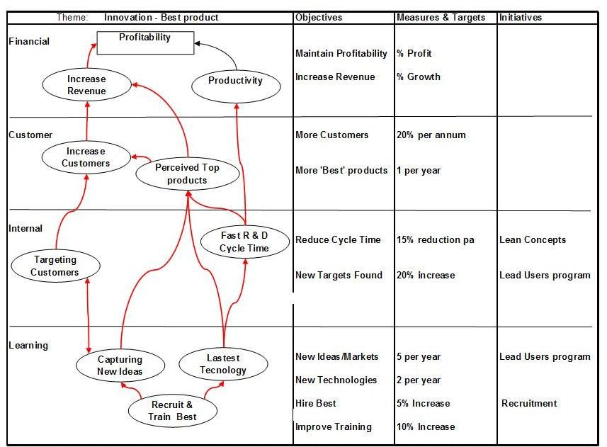 a balanced scorecard highlighted four factors  financial customer - earned value analysis