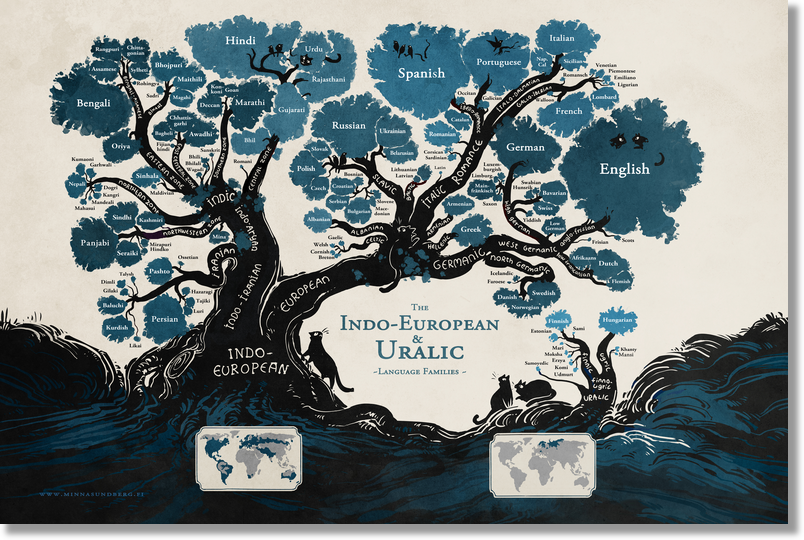 Language family tree poster artwork pinterest family tree language family tree poster gumiabroncs Image collections