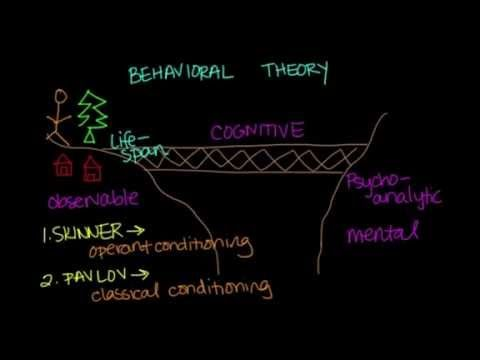 Behavioral Theory | Clinical psychology, Theories of ...