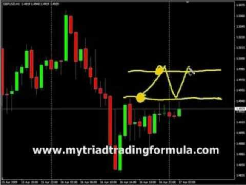 How To Beat The Odds Forex Scalping Triad Trading Formula Com