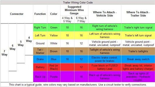trailer wiring 4 7 pin connection chevy pinterest cars rh pinterest com Ford Wiring Color Codes truck trailer wiring color code