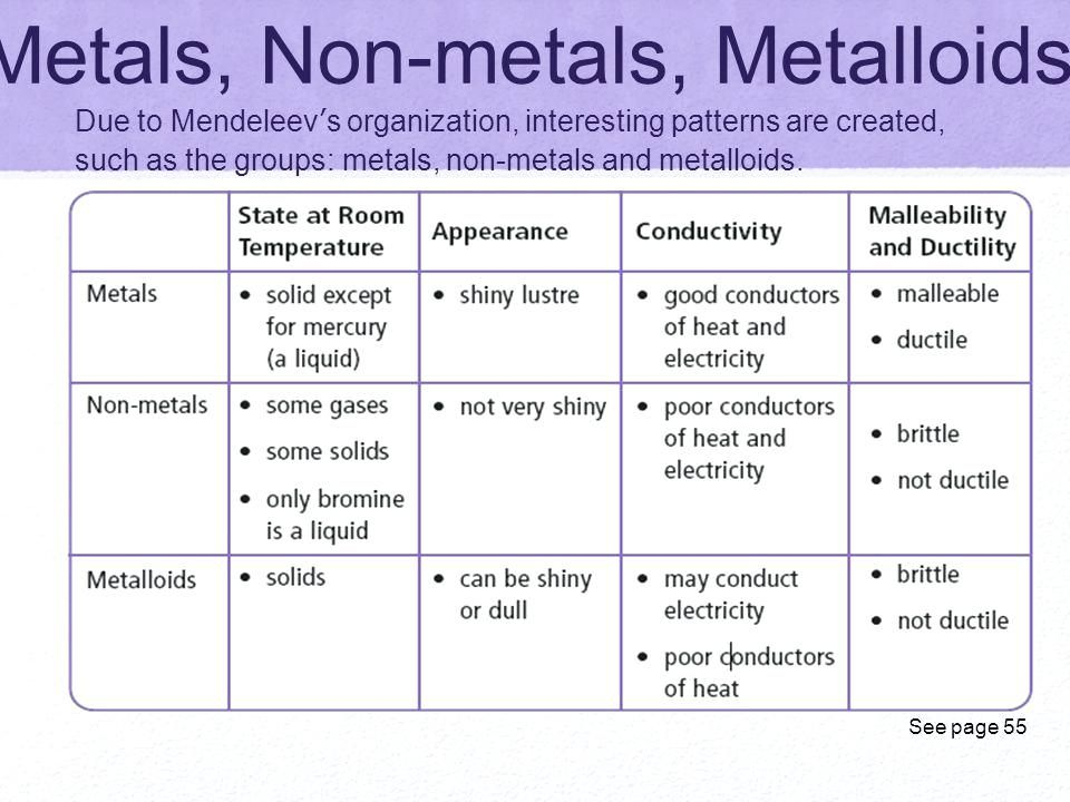 Periodic Table Metalloids Best Of Metal Science 2018 19 Ideas