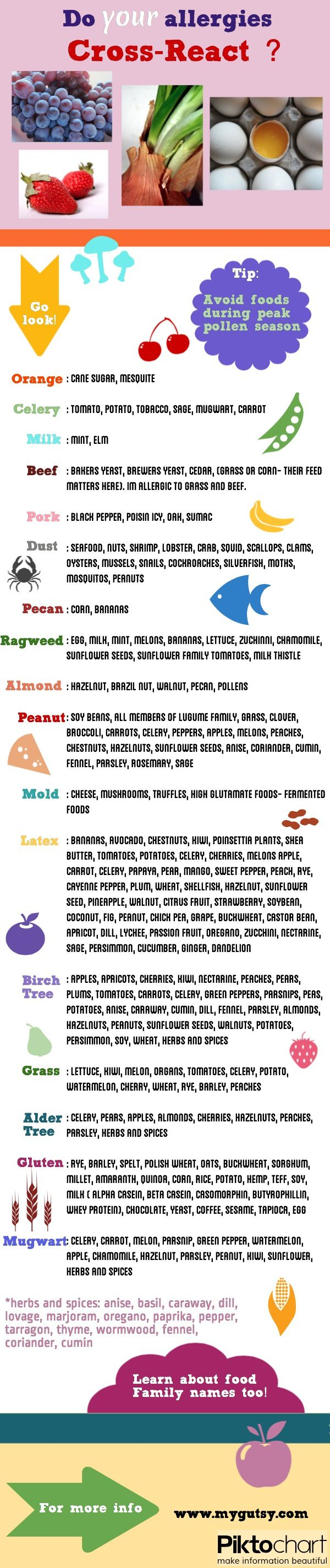 Do your allergies cross-react?  Interesting, I'm highly allergic to latex & have problems with about half the foods on the cross reaction list.