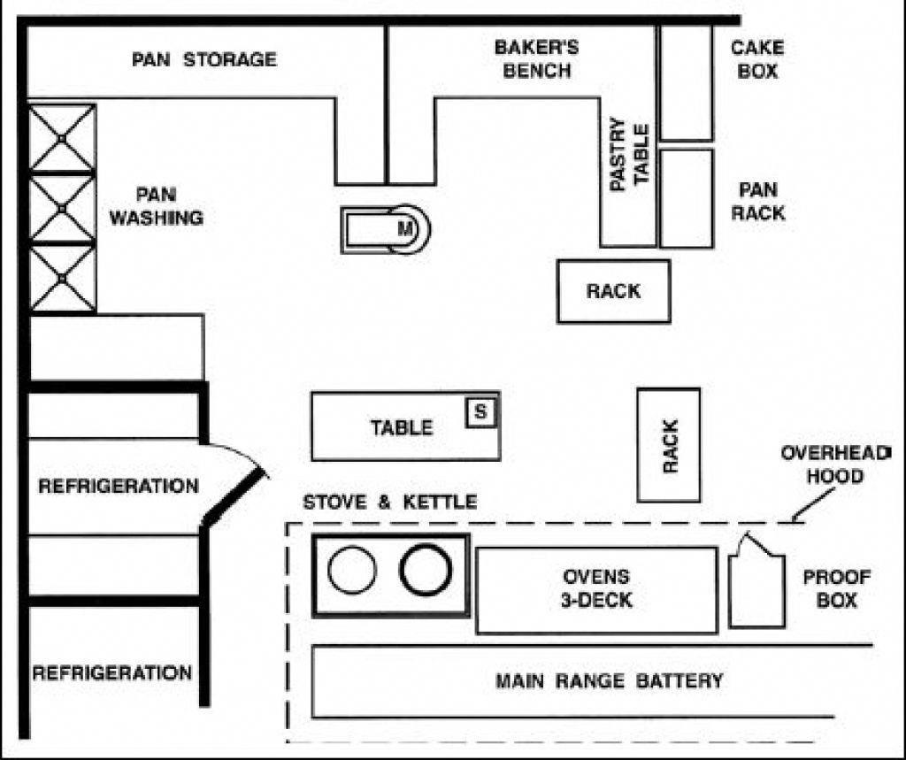 9 Bakery kitchen layout ideas in 9