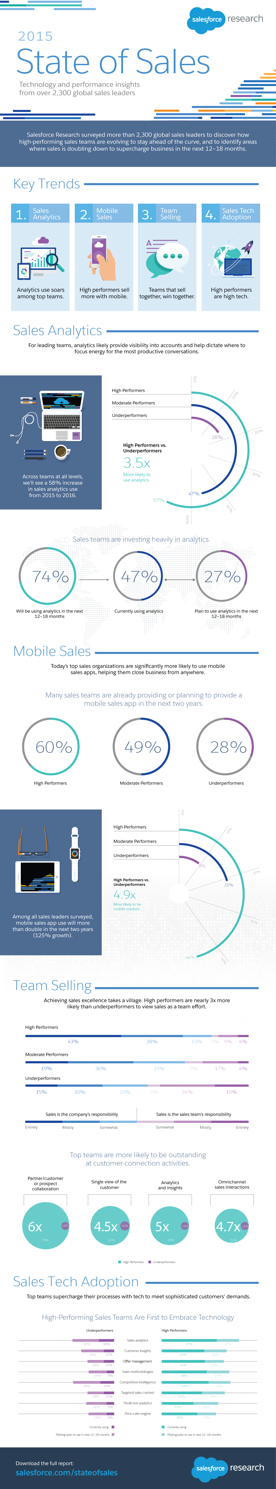 2015 State of Sales #infographic