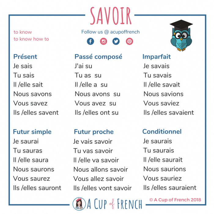 Conjugation Of Verb Savoir Frenchlanguagelearning Passe Compose Exercices Orthographe Enseignement Du Francais