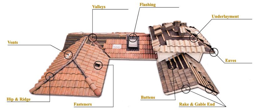 Re Roofing Fort Lauderdale Atlantic Coast Roofing Contractors Llc Florida License Ccc1329694 Is The Leading Li Roofing Contractors Roofing Roof Leak Repair
