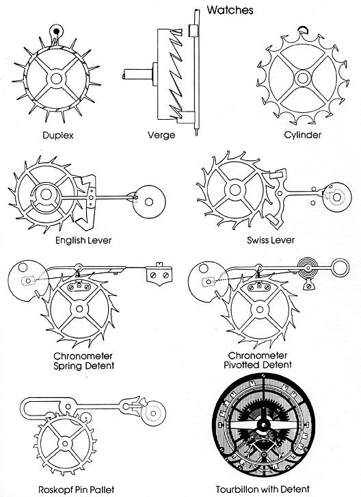 pocket watch movement diagram wiring for solar power system escapements watches omega seamaster