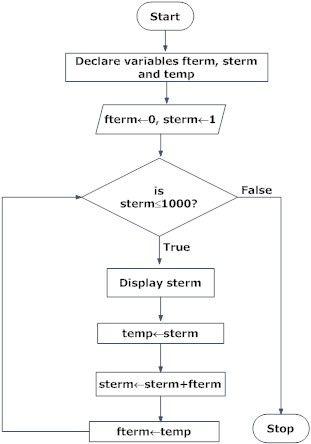Flowchart Of Fibonacci Sequence In Programming Flow Chart