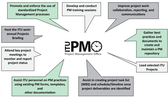Illustration of the ITU PMOu0027s responsibilities Project - project management roles and responsibilities template