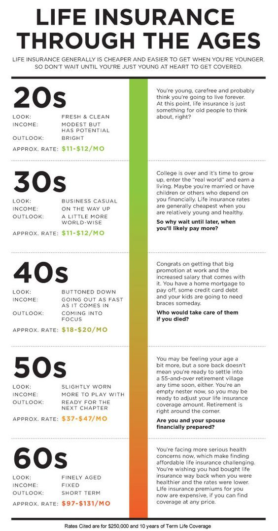 Life Insurance Through The Ages Get It While You Re Young And Healthy Call Today 210 538 Life Insurance Marketing Life Insurance Quotes Life Insurance Facts