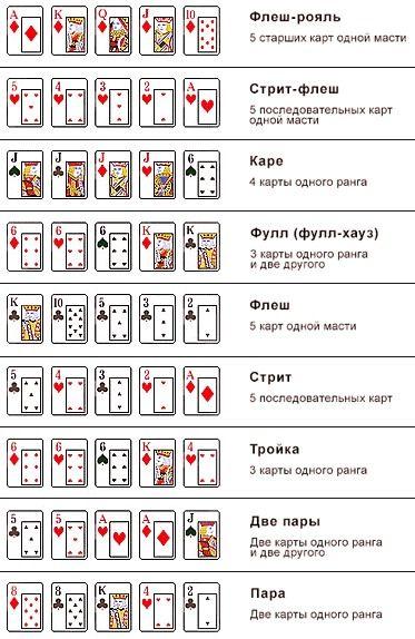 Правила покера техасский холдем в казино список казино с живым дилером