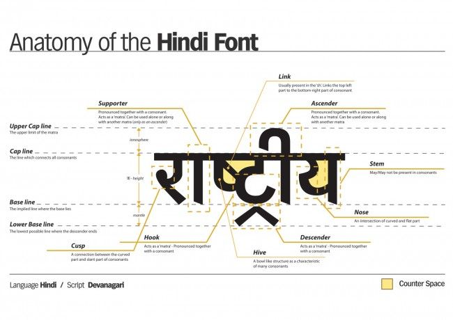 Anatomy Of The Hindi Font Hindi Font Writing Systems Hindi
