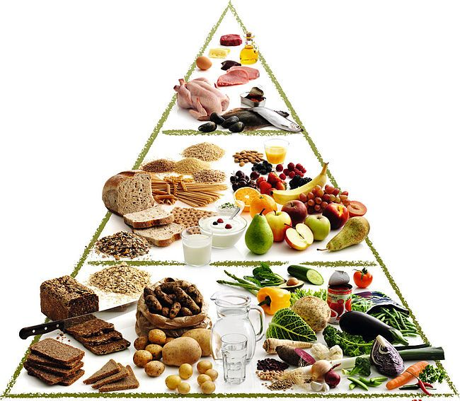 Gluten Free Food Pyramid Guide