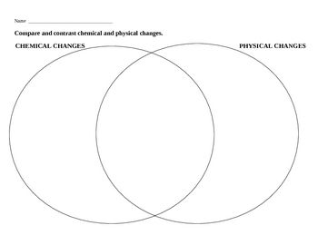 Compare And Contrast Mass Weight Venn Diagram 12 Volt One Wire Alternator Wiring The Similarities Differences Between Chemical Physical Changes Graphic