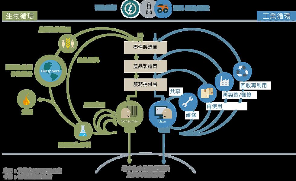 循環經濟意思 Circular economy, Economy, Energy system