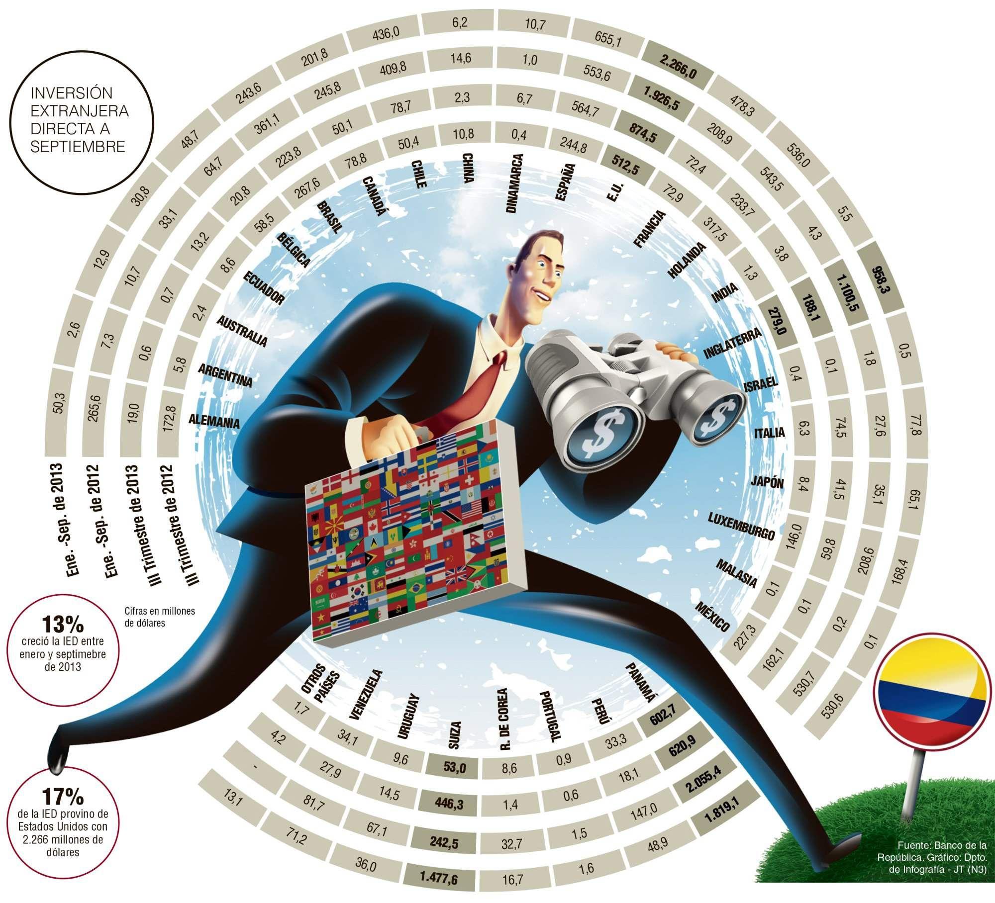 Inversión Extranjera Directa a Septiembre 2013 #Negocios