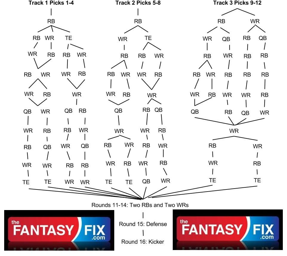 2013 Fantasy Football Draft Strategy 12Team Snake Draft