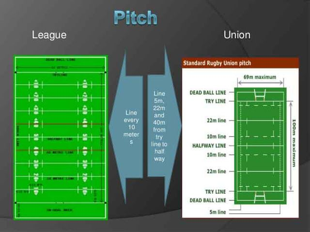 What Is The Difference Between Rugby League And Union