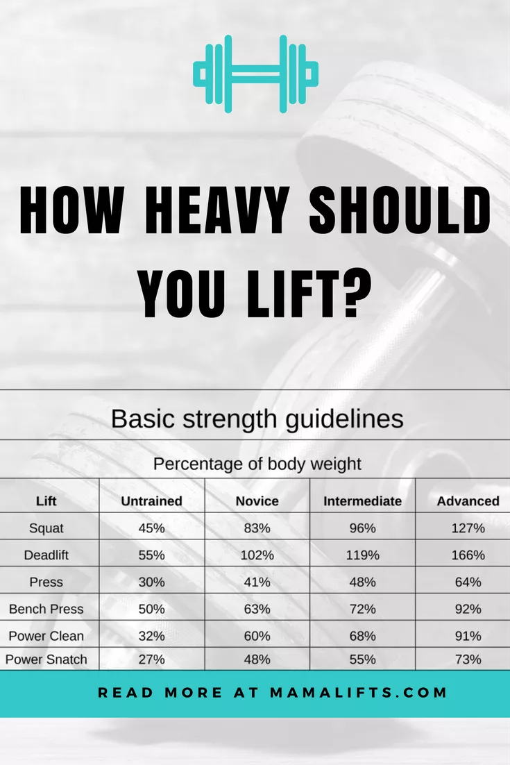 High weight, low reps | 9 tips to start lifting heavy to see results