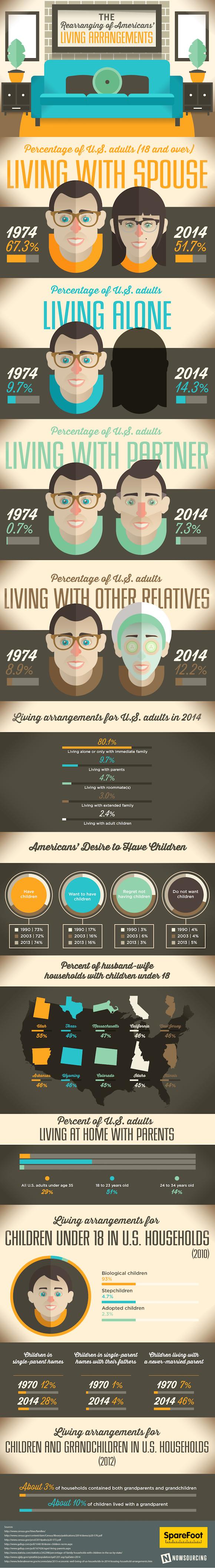 The Rearrangement of American's Living Arrangements