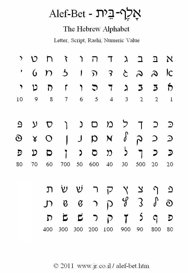 Online And Printable Hebrew Alphabet Charts Which Include The Letters In Three Formats Block Script Rashi