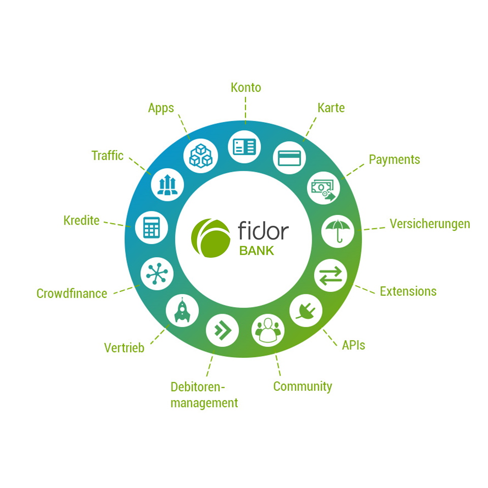 Fidor Bank Enables Partners To Build Apps Using The BankS Apis