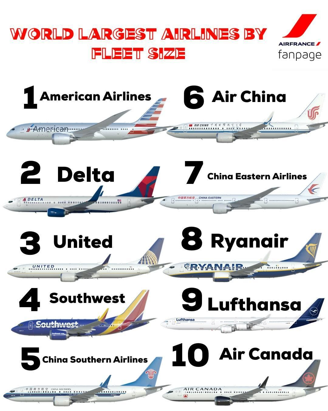 The top 10 largest airlines by fleet size 2018 😊 ️ (Phot
