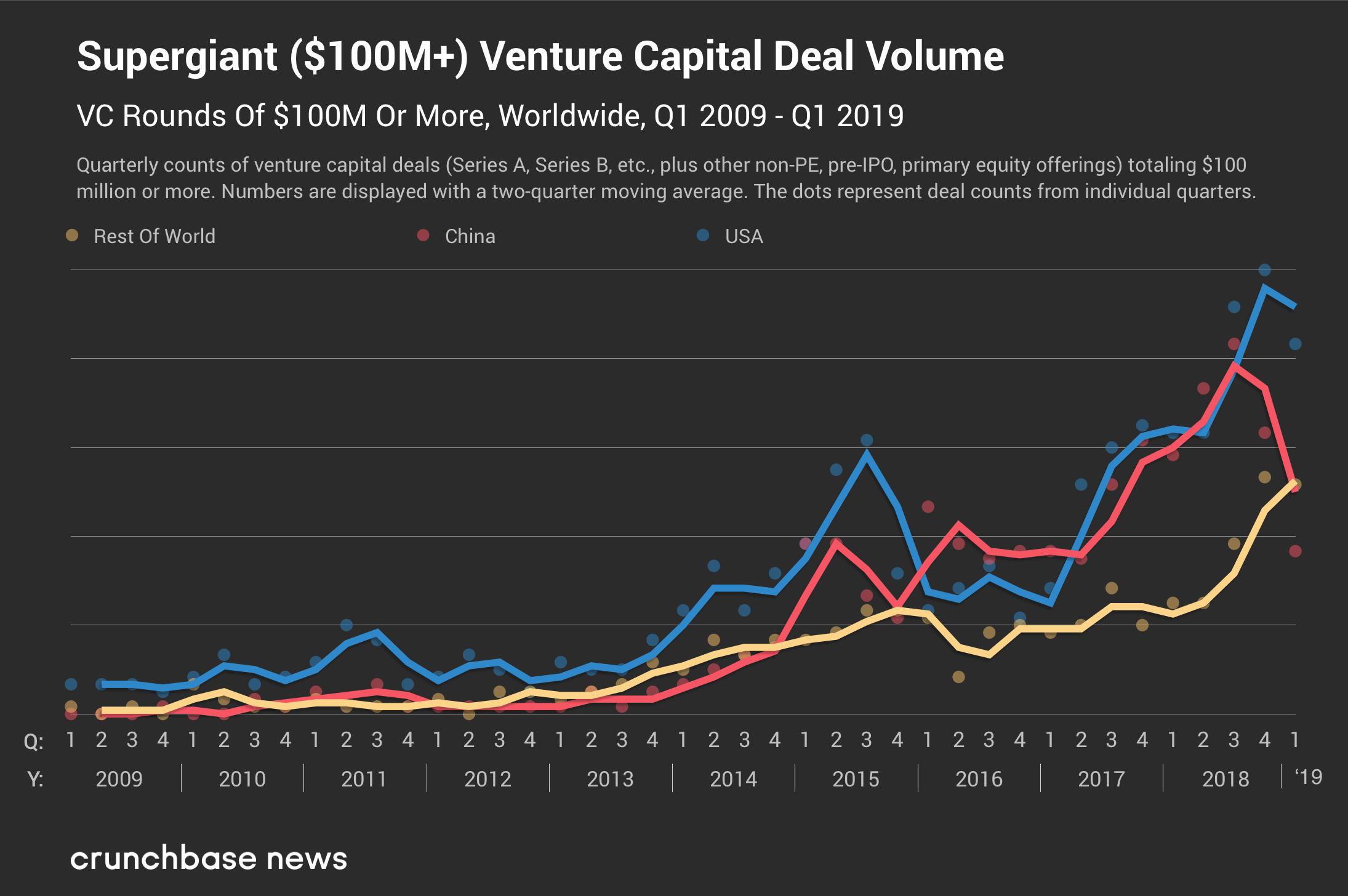 Q1 2019 S Venture Market Preview Venture Marketing Venture Capital