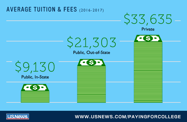 See the Average Costs of Attending College in 2018-2019