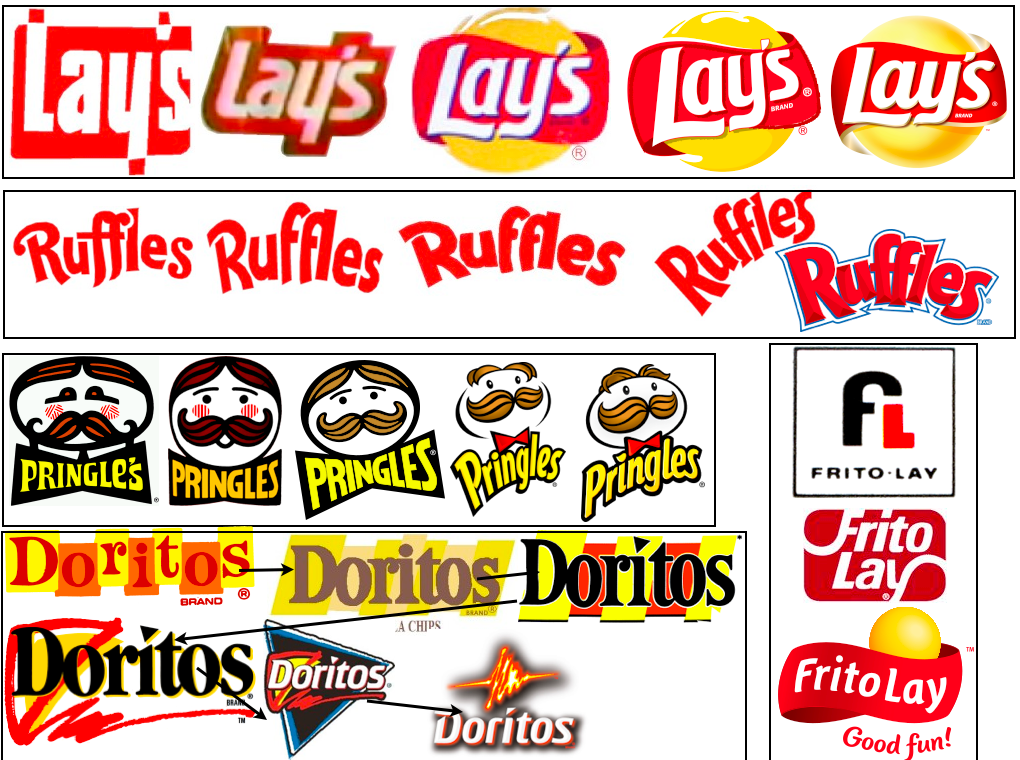Pringles Logo Evolution Logo Histories Lay S Dorito S Ruffle S Frito Lay Pringles Logo Evolution Pringles Logo Logo Food