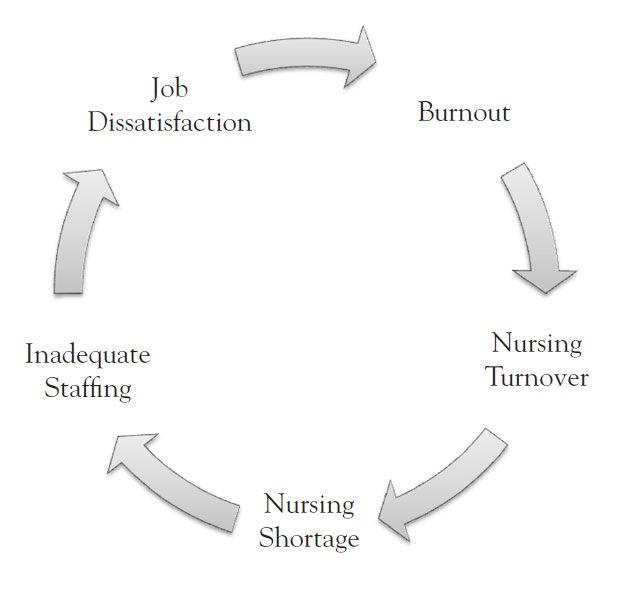 Burnout: Impact on Nursing | All about Nurses | Nursing