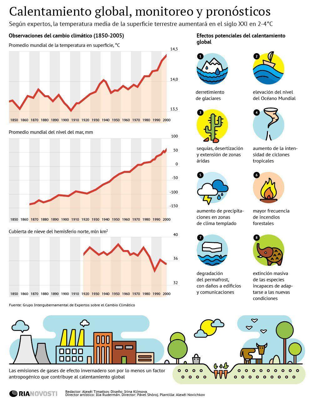 Infografía del Calentamiento Global: Análisis y consecuencias - El ...