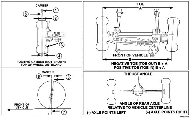 Basic Do It Yourself Jeep Jk Wrangler Front End Alignment Jeep Jk Wrangler Jk Front End Alignment
