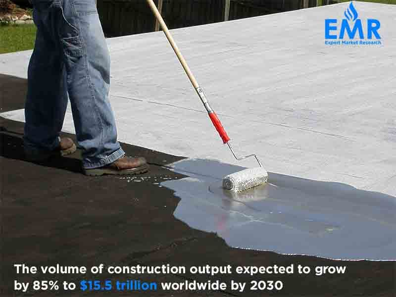 With The Volume Of Construction Output Expected To Grow At 85 To 15 5 Trillion Worldwide By 2030 With Three Countries Roof Coating Roof Coatings Waterproof