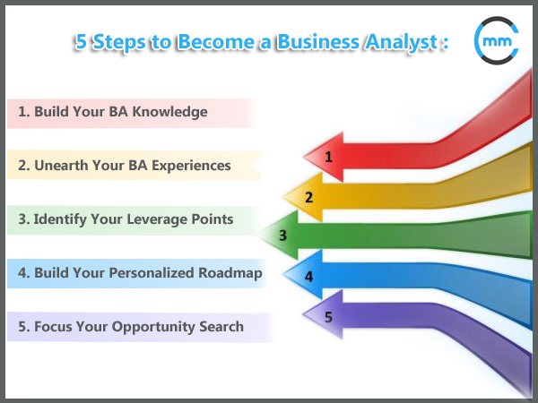 Step  Learn About Business Analysis And Confirm Your Career