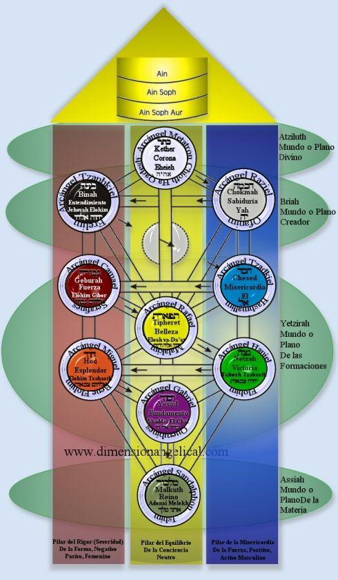 Arcángeles Y ángeles En El árbol De La Vida Arbol De La Vida Significado De Arbol Angel Arcangel