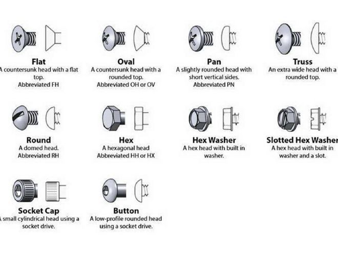 Be Smart Bolt Nut And Washer Identification Guide  Reference