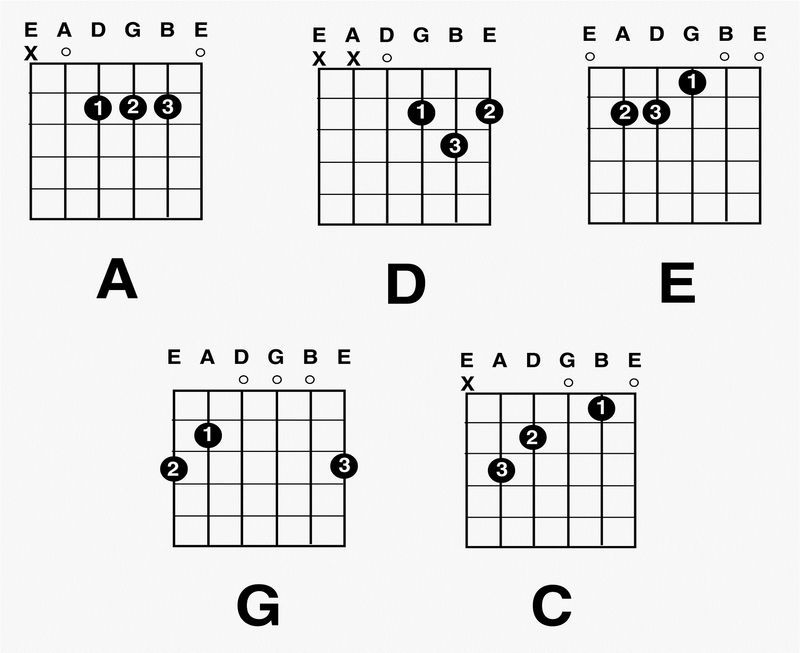 Chord Chart For Beginners Easy